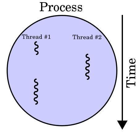 什么是多线程和多进程