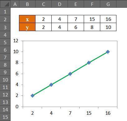 excel中折线图轴数据怎么改
